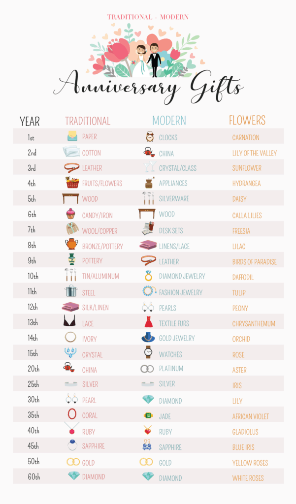 Modern and Traditional Anniversary Gifts By Year Chart